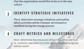 7 Steps For Change Management